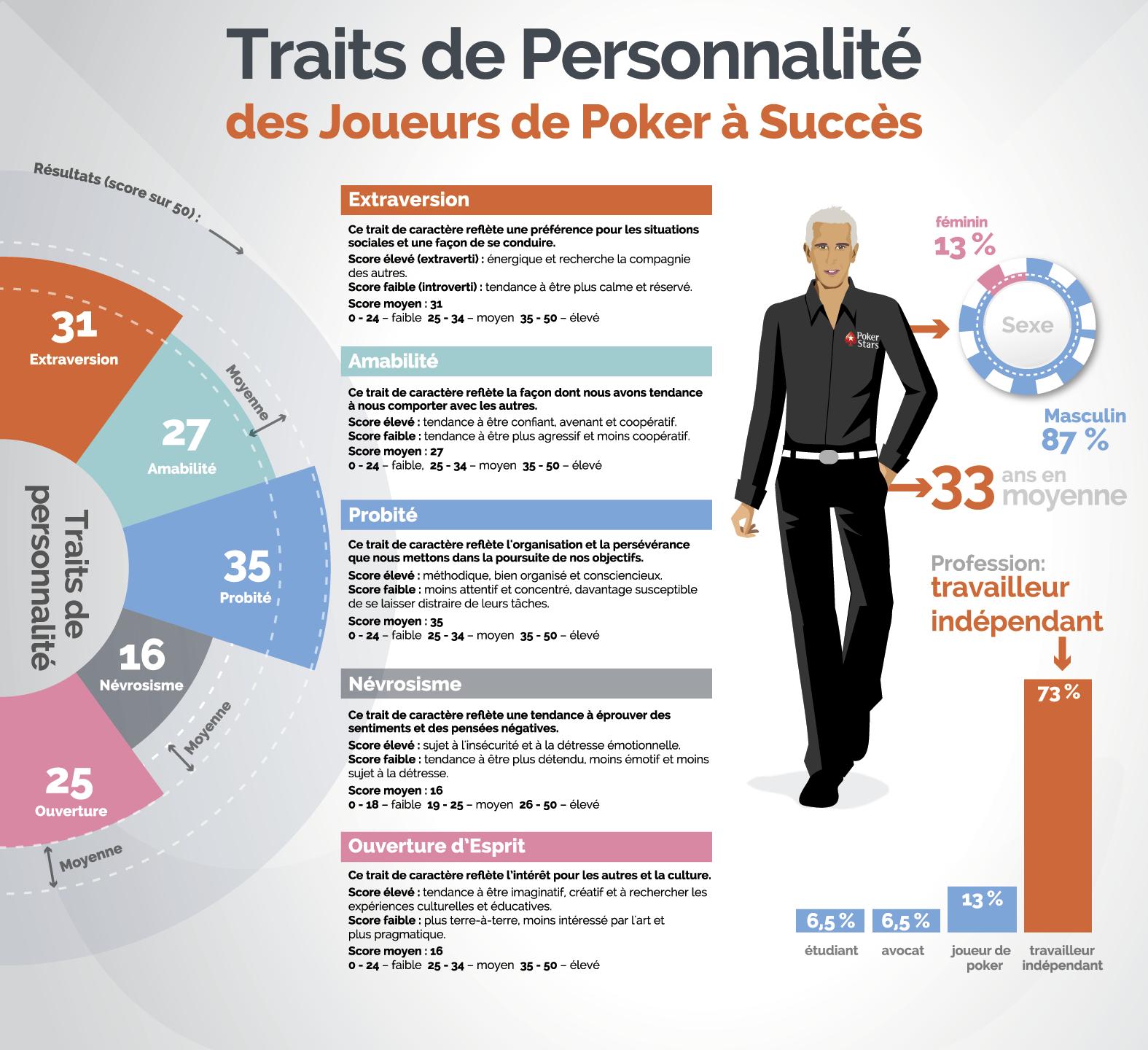 Bertrand ElkY Grospellier - Traits de personnalité des joueurs à succès