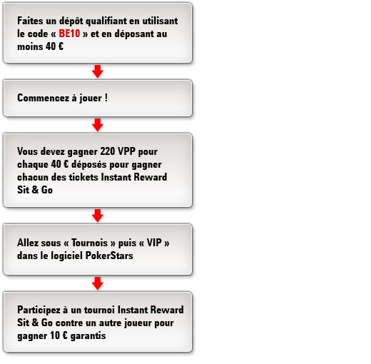 Freerolls de Recharge 10ème Anniversaire pour la Belgique