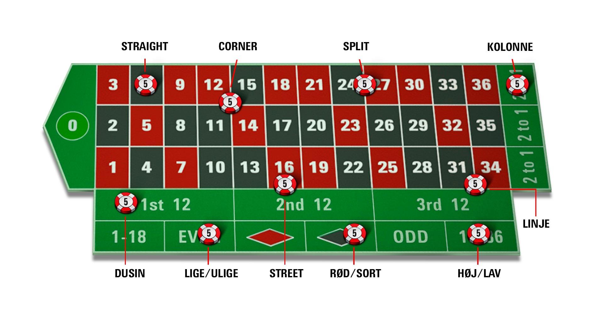 Guide til roulette